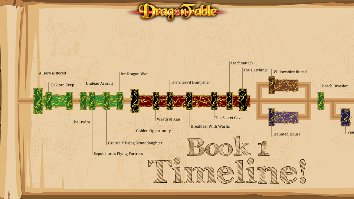 The Book 1 Timeline is Here!